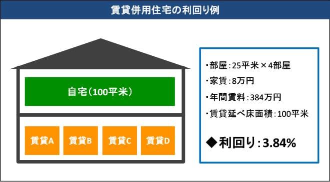 賃貸併用住宅の利回り例