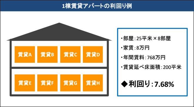 1棟賃貸アパートの利回り例