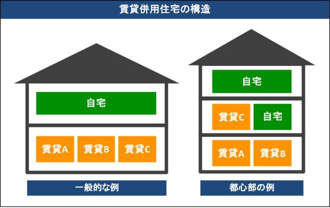 賃貸併用住宅の構造例