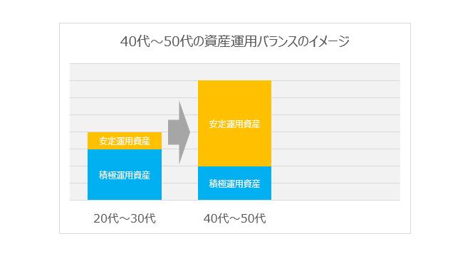 40代から50代の資産運用バランスのイメージグラフ
