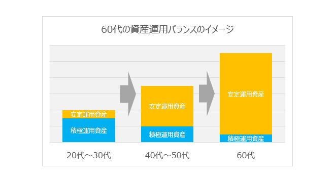 60代の資産運用バランスのイメージグラフ